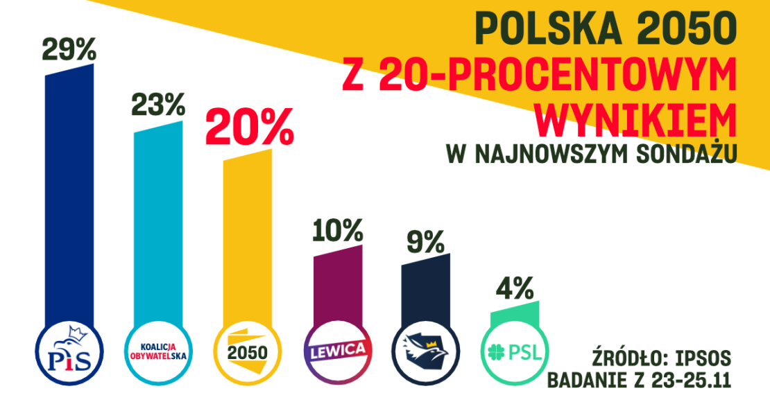 Najnowsze sondaże poparcia dla partii