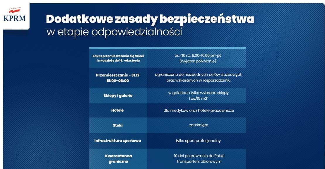 Lista ograniczeń od 28 grudnia do 17 stycznia